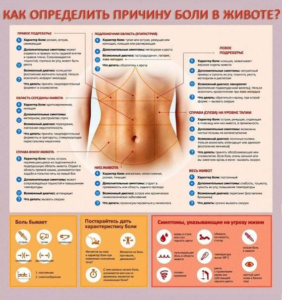 Боли при половом акте, причины и диагностика. клинический госпиталь на яузе   москва