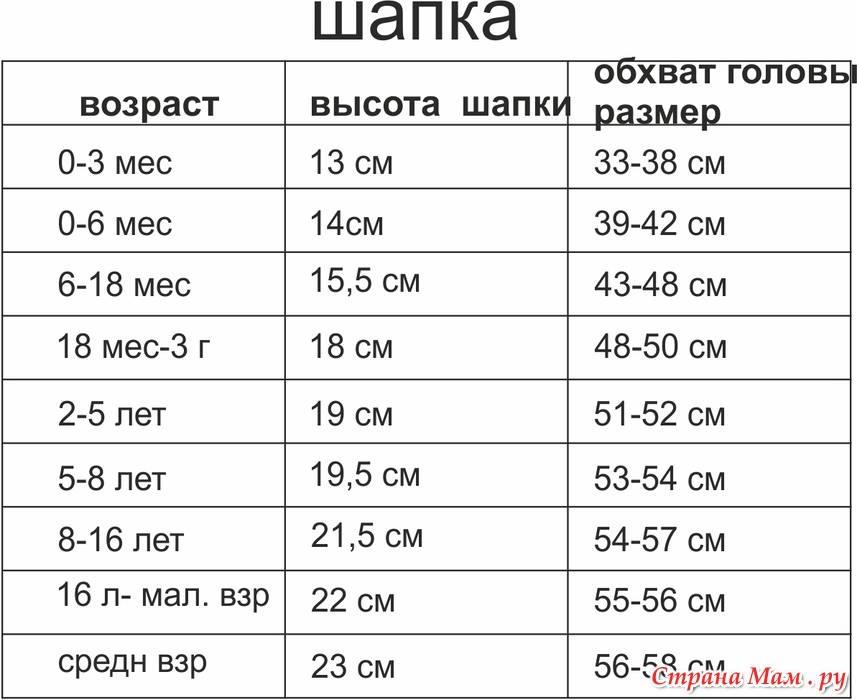 Размер шапки для детей: таблица - по возрасту (от новорожденного до 14 лет)