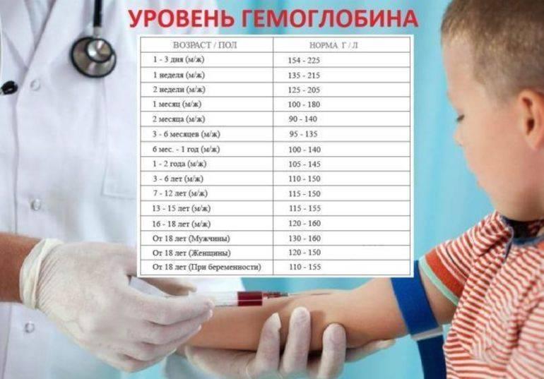 Высокий гемоглобин у ребенка