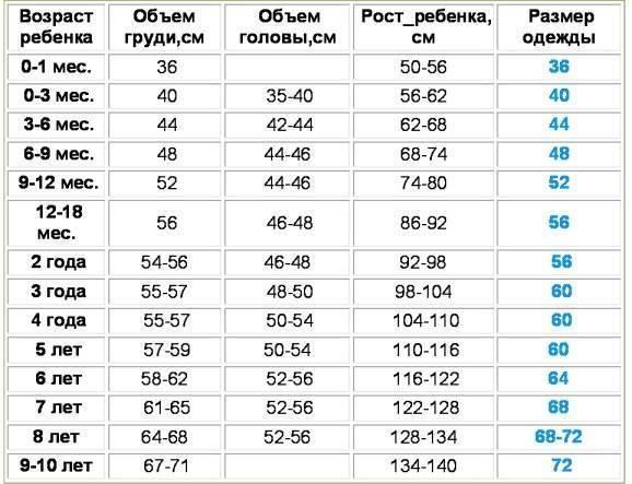 Размеры шапок для детей по возрасту таблица