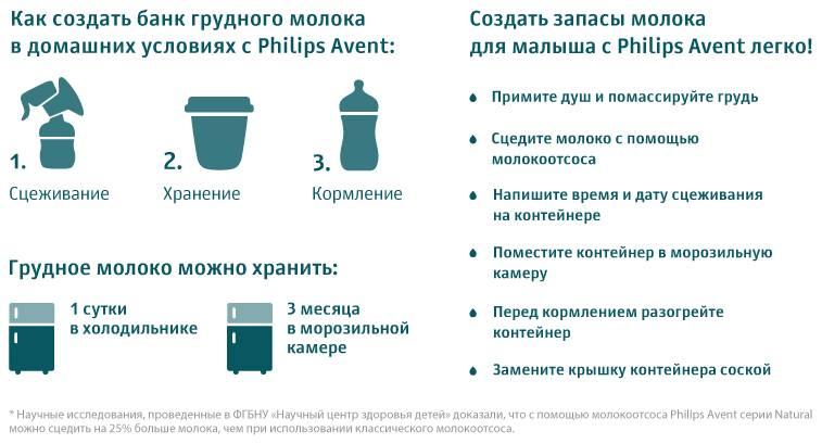 Хранение грудного молока после сцеживания: в чем, где и сколько?