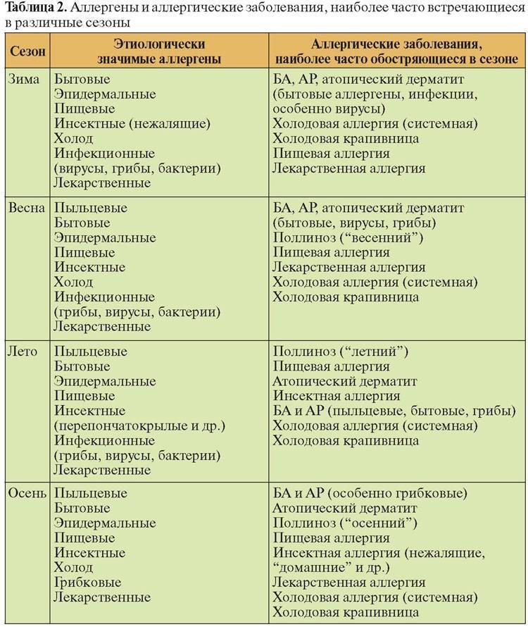 Контактный аллергический дерматит у детей: проявления и наиболее частые причины