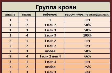 Совместимость групп крови для зачатия ребенка в таблице по резус-фактору