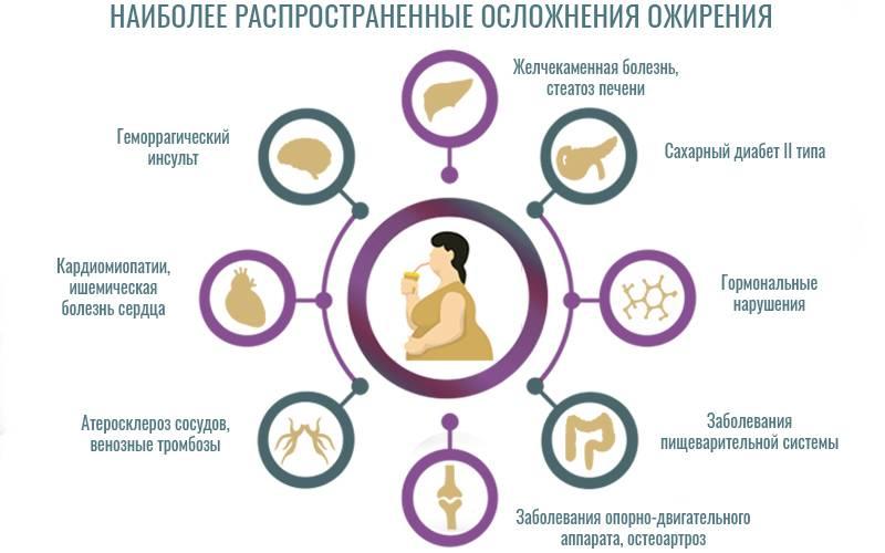 Ожирение у детей и подростков: критерии диагноза