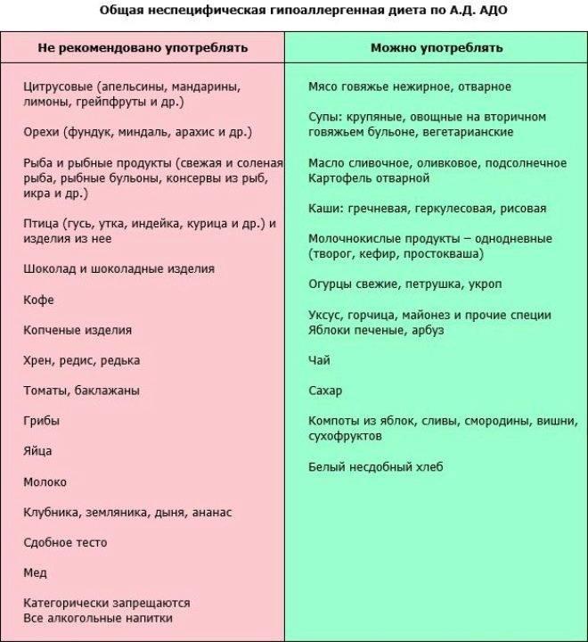 Диета при гастроэзофагеальной рефлюксной болезни | университетская клиника
