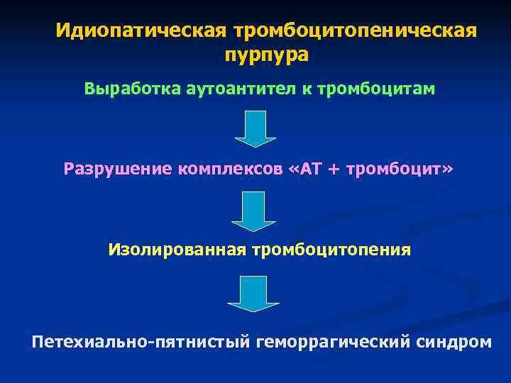 Тромбоцитопения (пурпура)   симптомы   диагностика   лечение - docdoc.ru