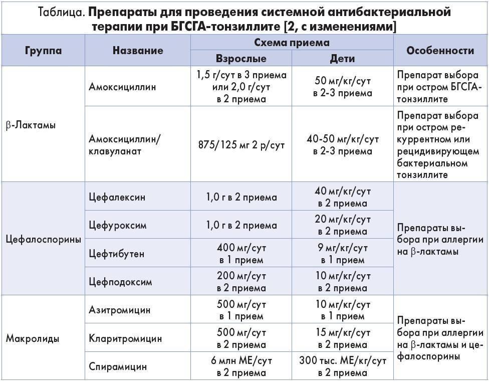 Сколько держится температура при ангине – средние показатели
