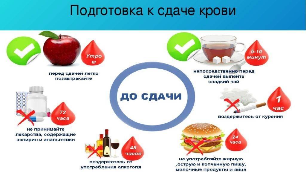 Кровь из пальца сдают натощак или нет - подготовка, советы