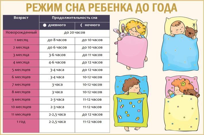 Режим дня ребенка от года до 3 лет. - страна мам