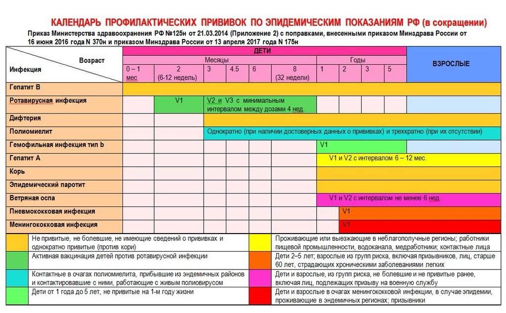 Означает ли включение прививки в национальный календарь ее обязательность
