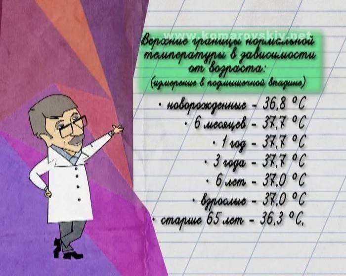 Несколько вопросов о температуре у грудничка