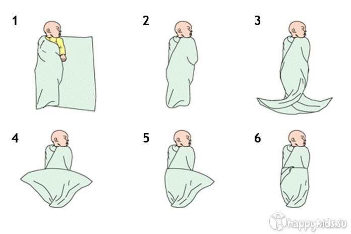 Как пеленать новорожденного правильно: пошаговая инструкция в картинках