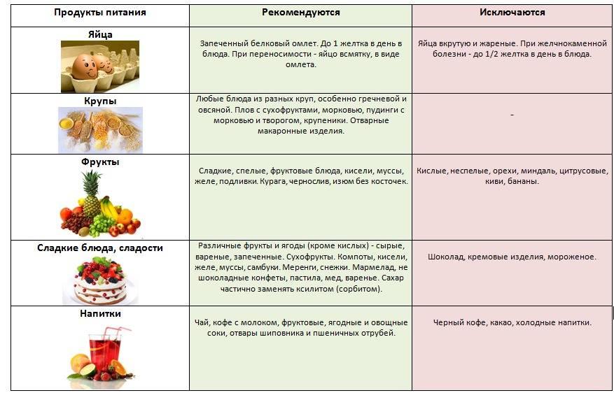 Диета при дуодените: принципы, запрещенные и разрешенные продукты