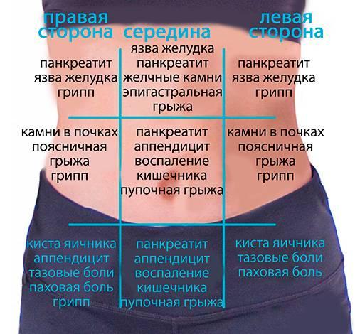 Симптомы болезни - боли во втором триместре у беременных