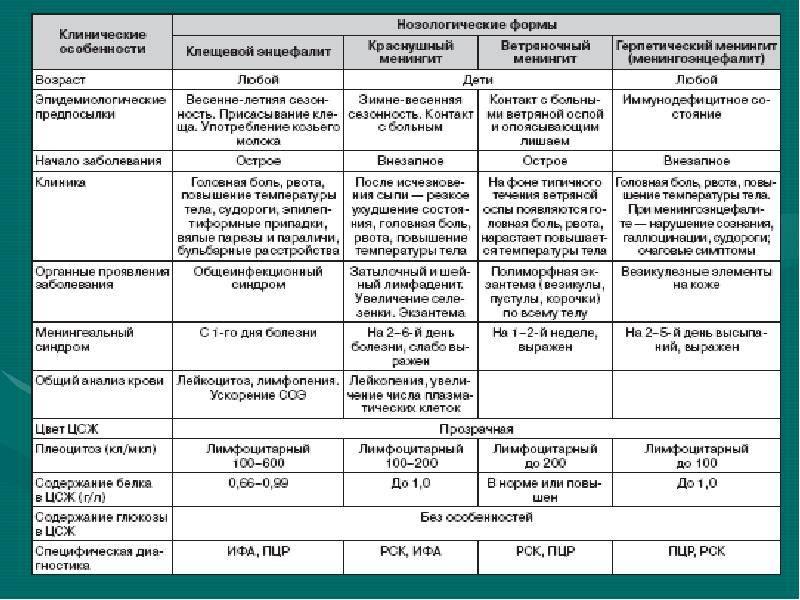 Чернобровкина т.я диагностическое значение экзантем при инфекционных заболеваниях  - vmc verte medical clinic