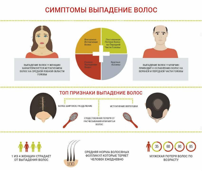 Выпадение волос у женщин: что делать? типы выпадения волос и алгоритм лечения