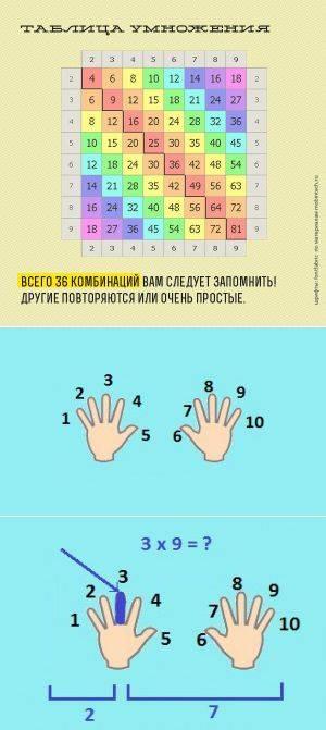 Способ выучить таблицу умножения с ребенком быстро