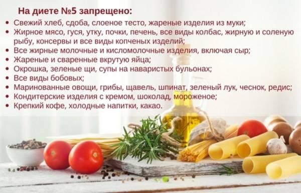 Диета при колитах: правила питания, список продуктов, нарушение диеты