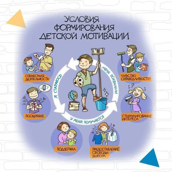 Как заставить учиться: правильная мотивация ребенка и себя