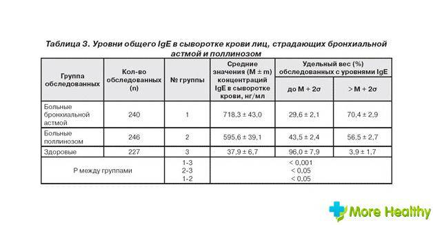 Иммуноглобулин ige общий: цена анализа в лаборатории днком