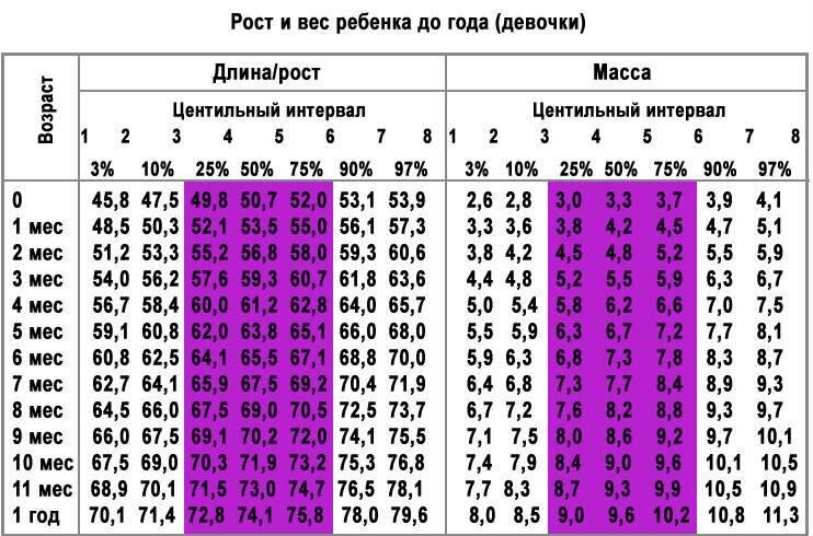 Вес и рост здорового ребенка в 6 месяцев (а также привес и прирост)