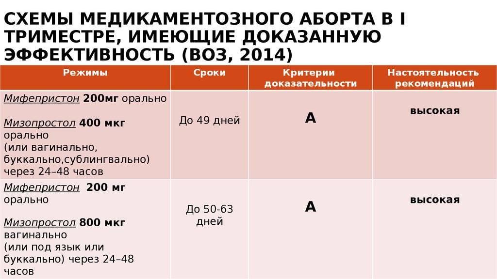 Медикаментозное прерывание беременности (аборт) сделать в клинике в москве: доступные цены