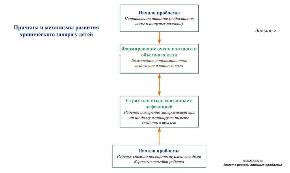 Каломазание: лечение, причины у детей и взрослых