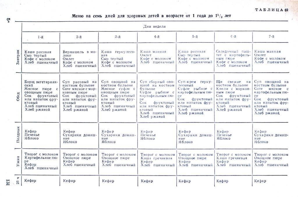 Питание ребенка в 1 год и 4 месяца: примерное меню, рецепты