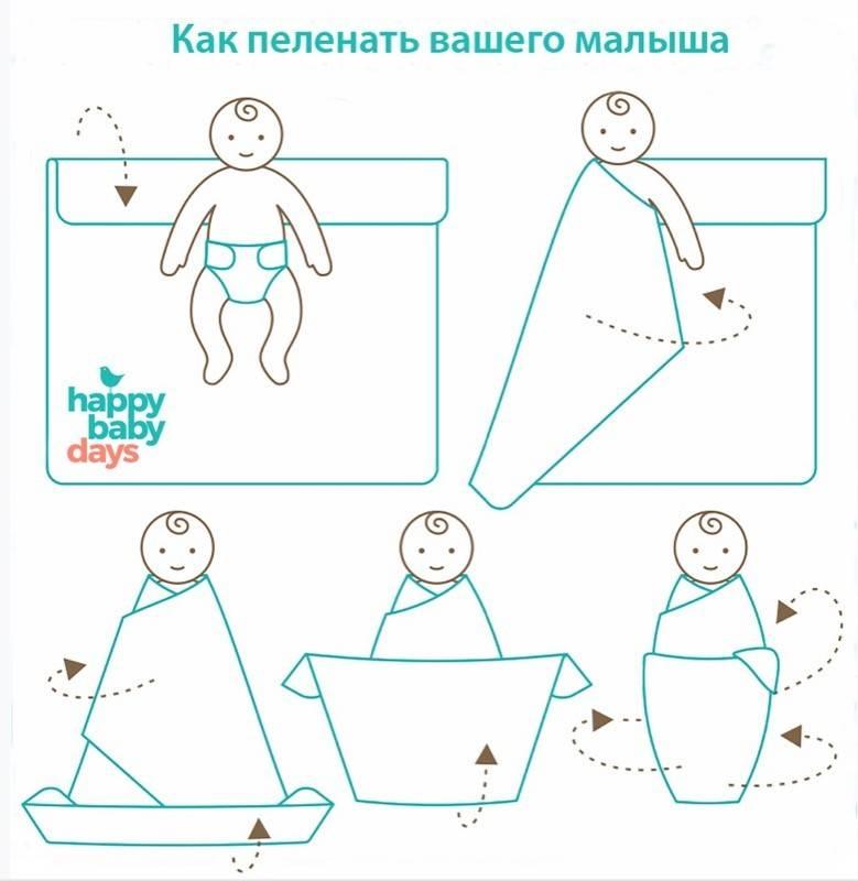 Как пеленать новорожденного   уроки для мам