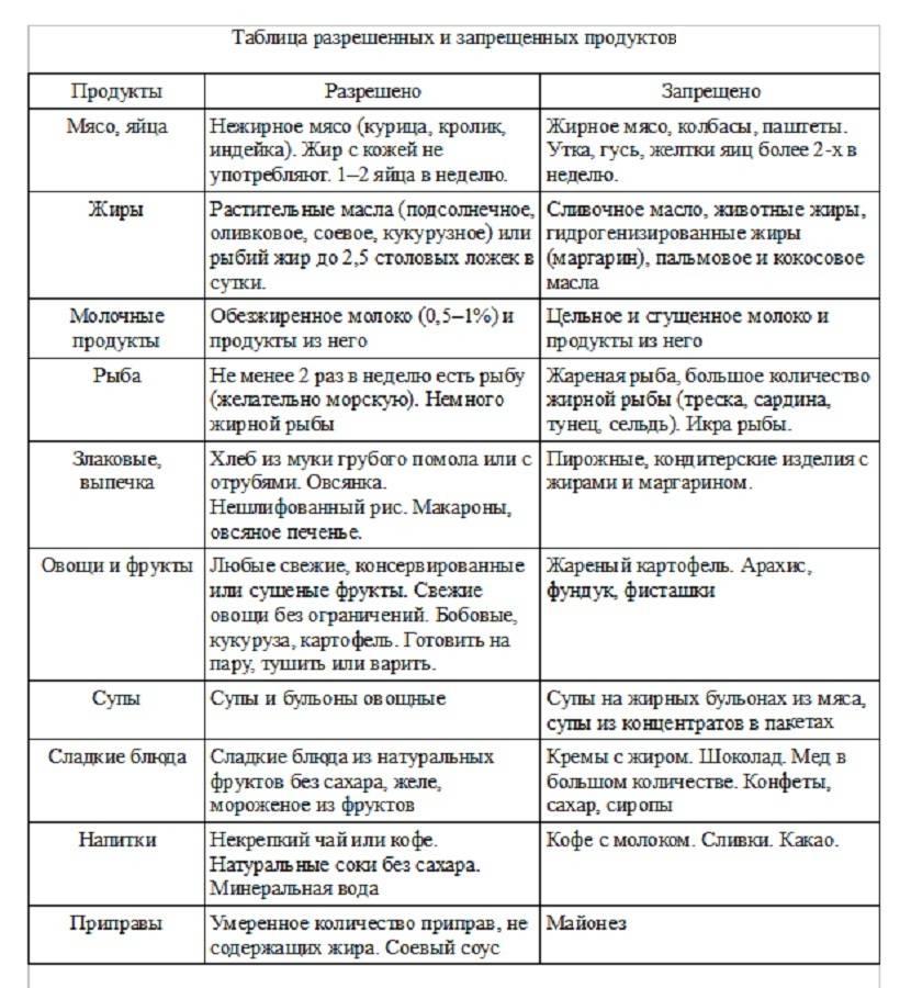Диета при панкреатите: примерное меню на неделю, рецепты | компетентно о здоровье на ilive