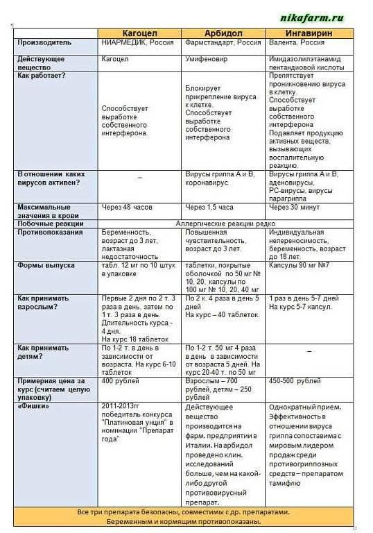 Кагоцел инструкция по применению при гриппе, орви, герпесе