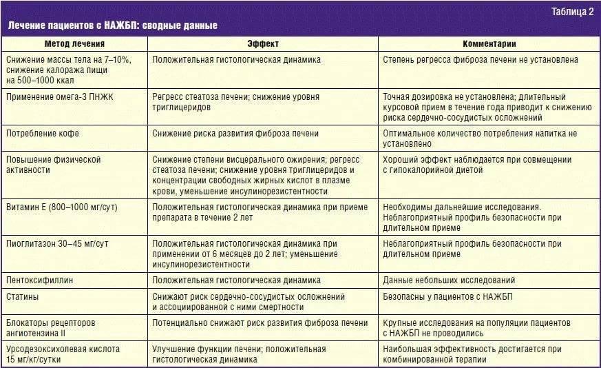 Диета при панкреатите: разрешенные и запрещенные продукты, правила