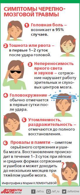 Черепно-мозговая травма у детей