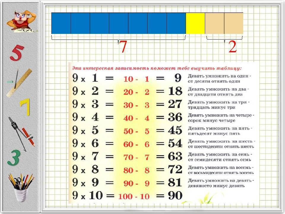 Как выучить с ребенком таблицу умножения: выбираем наиболее эффективную методику для быстрого и понятного обучения