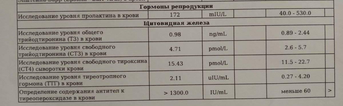 Зачем проверяют гормоны щитовидки?