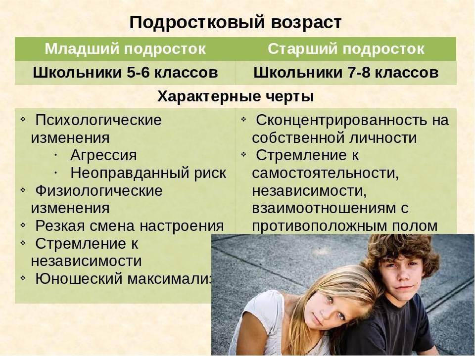 Переходный возраст: инструкция для родителей