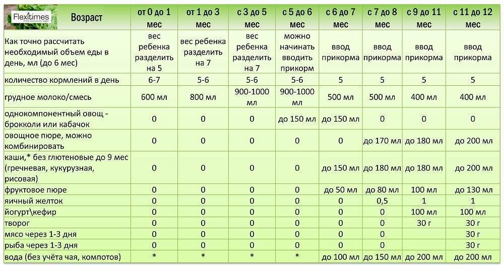 Питание детей до года: таблица питание новорожденного по месяцам - medside.ru