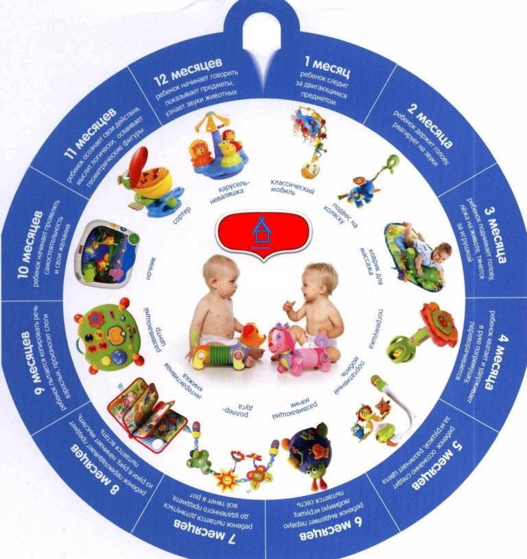 Календарь развития ребенка от 0 до 1 года по месяцам в таблице и от 1 до 3 по годам