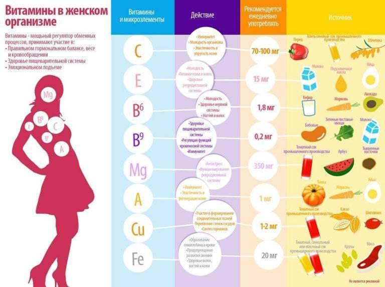 Нарушения менструального цикла: нужно ли лечить?