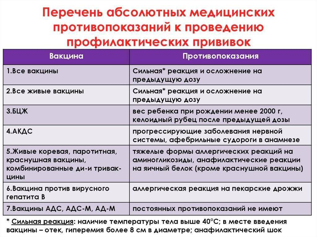 Вакцинация. общие сведения.