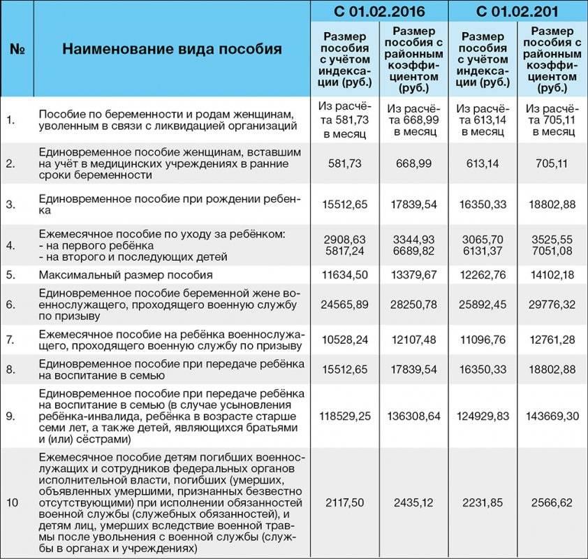 Безработным выплатят по 3 тысячи рублей в месяц на каждого несовершеннолетнего ребенка