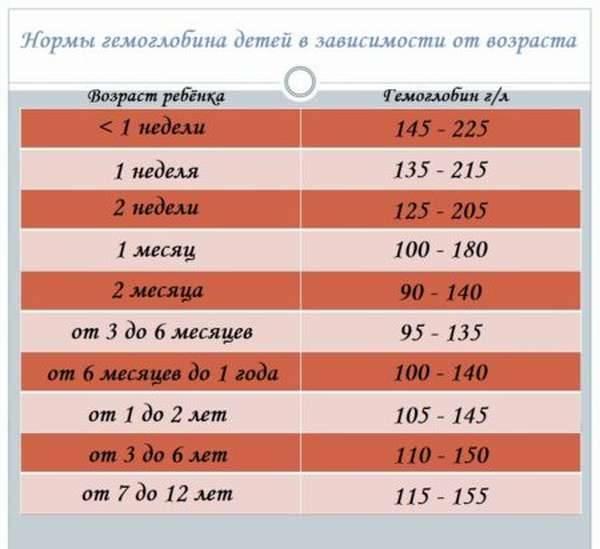 Высокий гемоглобин у ребенка - полезные статьи отделения педиатрии ао «медицина» (клиника академика ройтберга)