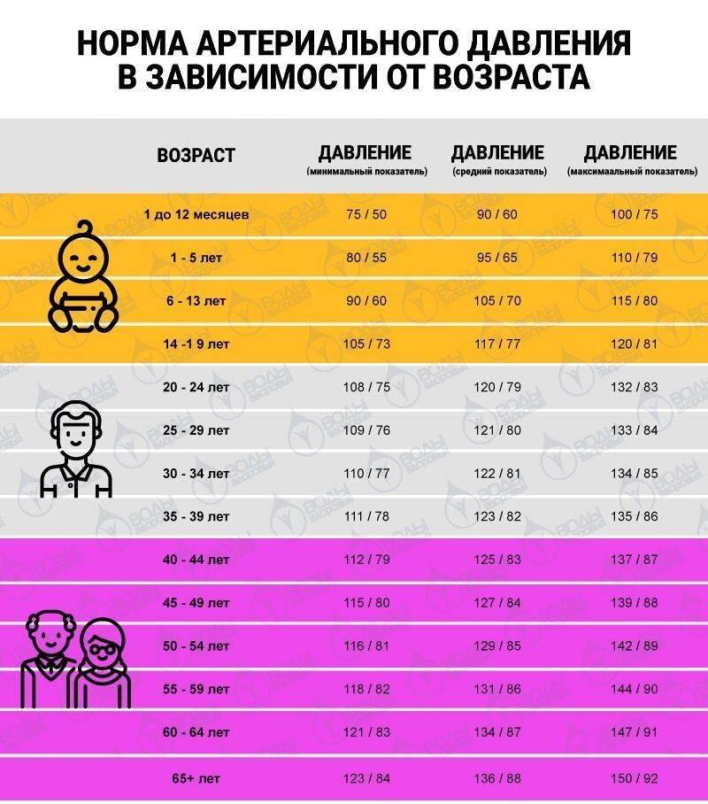 Нормальное давление у детей от рождения до 15 лет   | материнство - беременность, роды, питание, воспитание