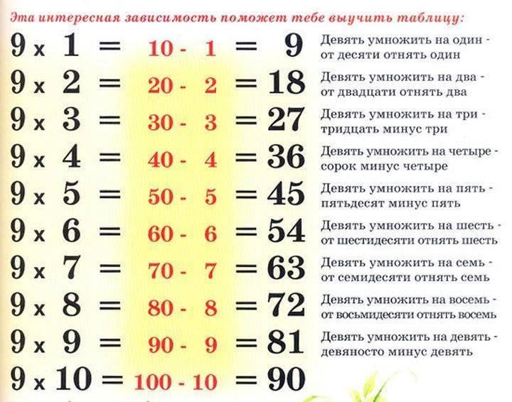 Как помочь ребенку выучить таблицу умножения - wikihow