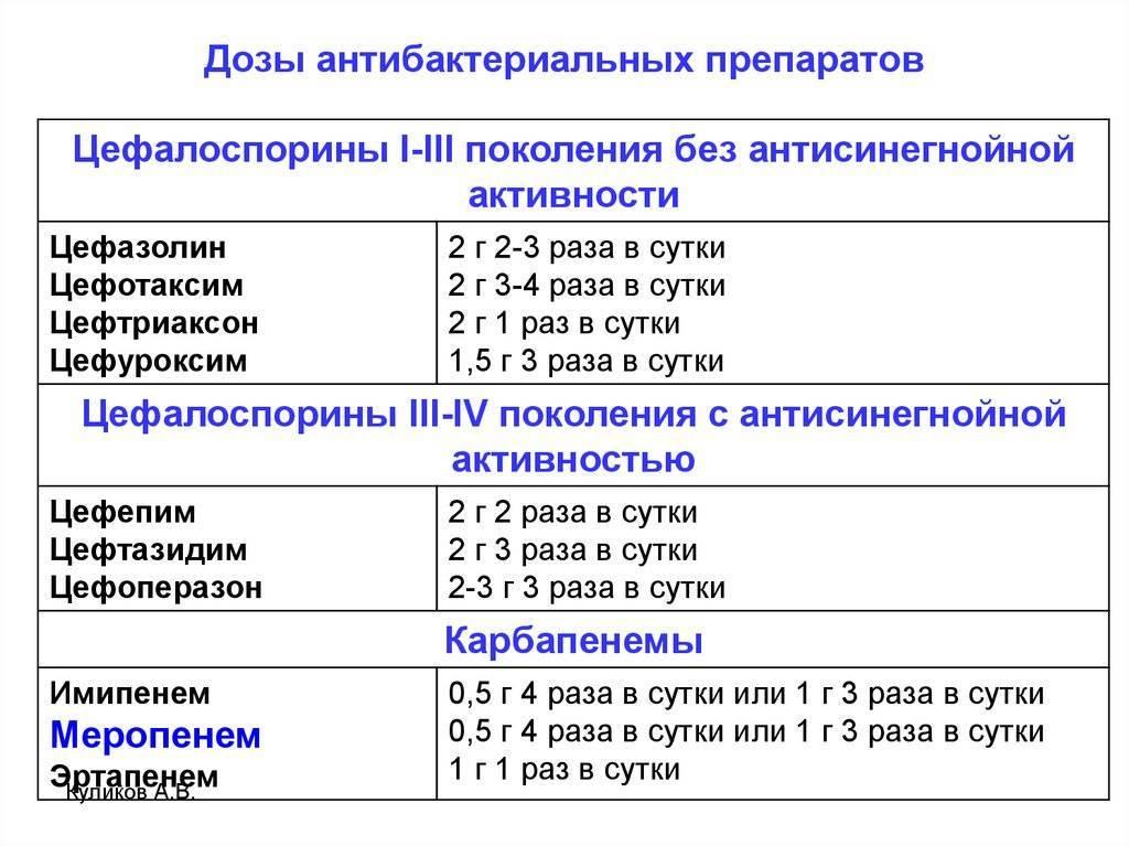 Цефтриаксон 250мг, 500мг и 1000мг — инструкция по применению | справочник лекарственных препаратов medum.ru