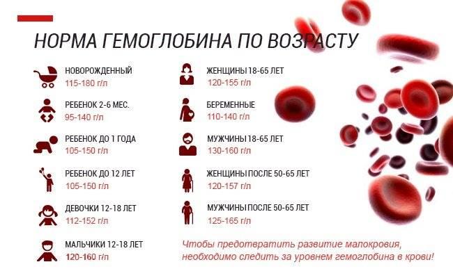 Повышенный гемоглобин у грудничка