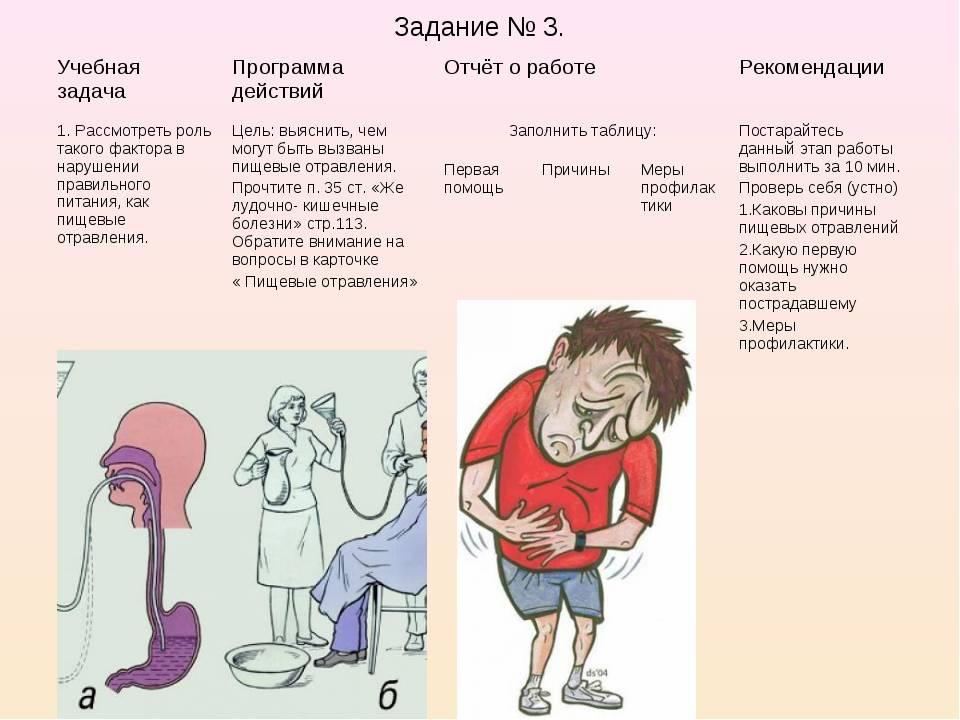 Пищевое отравление у ребенка - причины, диагностика и лечение