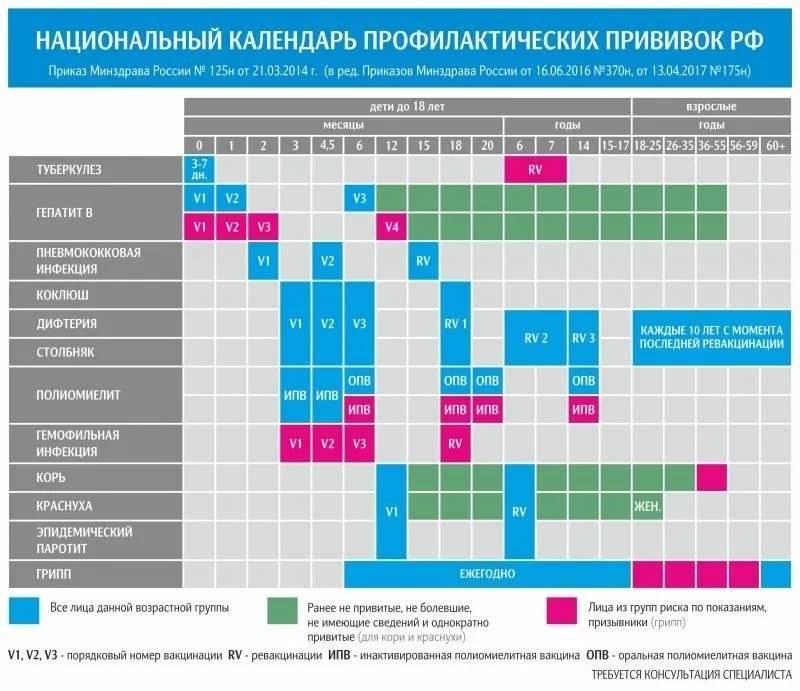 Прививка от паротита: виды, календарь, побочные эффекты | food and health
