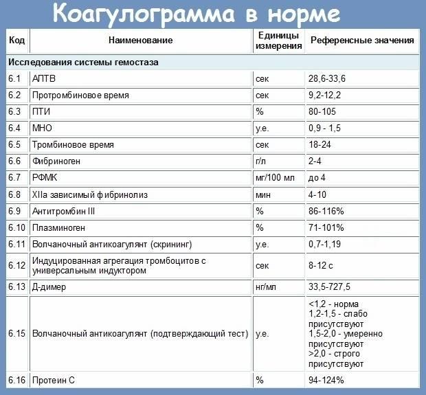 Анализ на свертываемость крови (коагулограмма) | университетская клиника