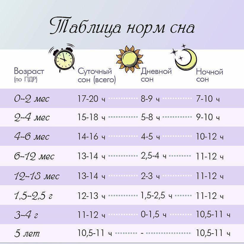 Нормы сна и бодрствования ребенка до года: сколько спит новорожденный | доктор мама